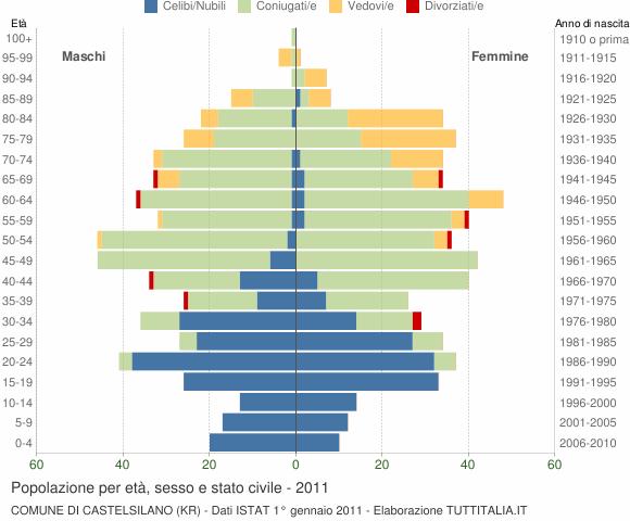 Grafico Popolazione per età, sesso e stato civile Comune di Castelsilano (KR)