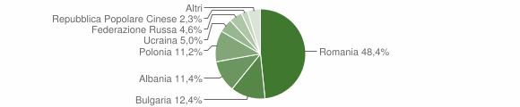 Grafico cittadinanza stranieri - Crosia 2011
