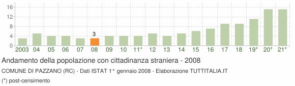 Grafico andamento popolazione stranieri Comune di Pazzano (RC)