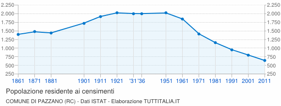 Grafico andamento storico popolazione Comune di Pazzano (RC)
