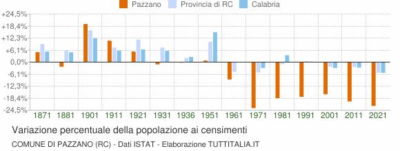 Grafico variazione percentuale della popolazione Comune di Pazzano (RC)