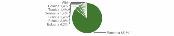 Grafico cittadinanza stranieri - Simbario 2017