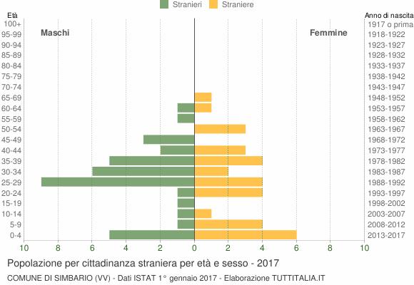 Grafico cittadini stranieri - Simbario 2017