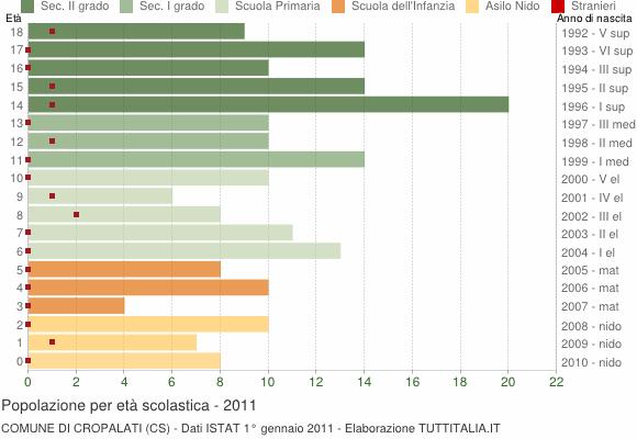 Grafico Popolazione in età scolastica - Cropalati 2011