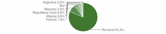 Grafico cittadinanza stranieri - Paludi 2016