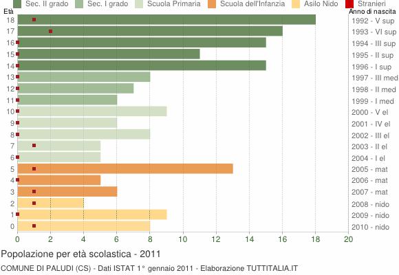 Grafico Popolazione in età scolastica - Paludi 2011