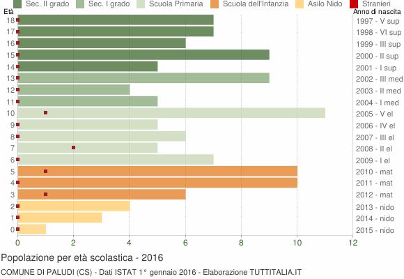 Grafico Popolazione in età scolastica - Paludi 2016
