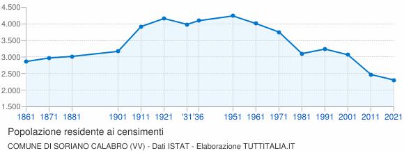 Grafico andamento storico popolazione Comune di Soriano Calabro (VV)