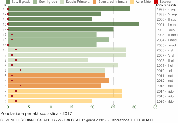 Grafico Popolazione in età scolastica - Soriano Calabro 2017
