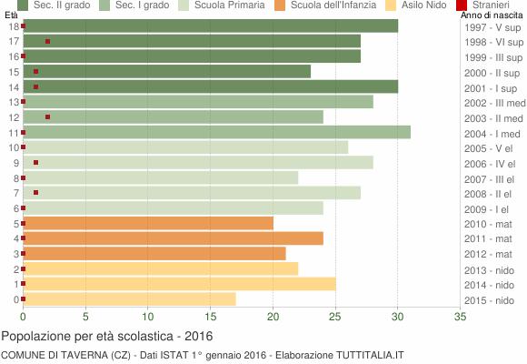 Grafico Popolazione in età scolastica - Taverna 2016