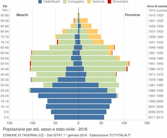 Grafico Popolazione per età, sesso e stato civile Comune di Taverna (CZ)