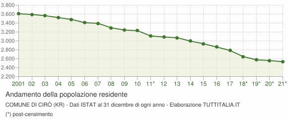 Andamento popolazione Comune di Cirò (KR)