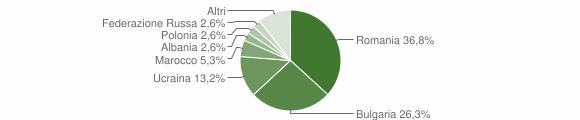 Grafico cittadinanza stranieri - Cirò 2017