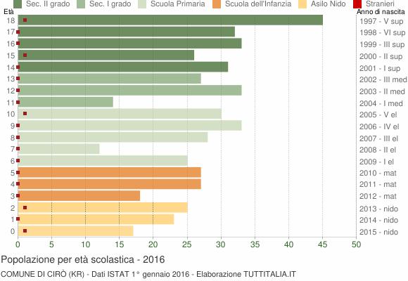 Grafico Popolazione in età scolastica - Cirò 2016