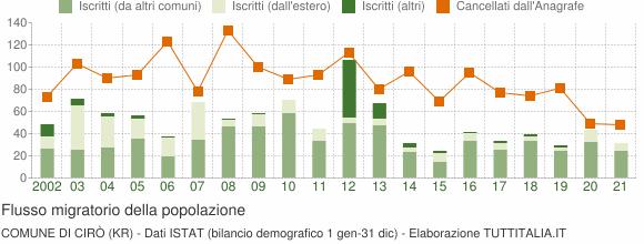 Flussi migratori della popolazione Comune di Cirò (KR)