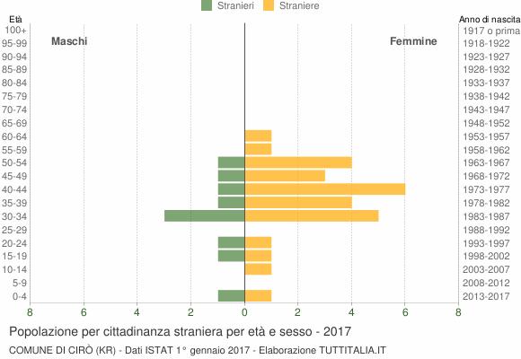 Grafico cittadini stranieri - Cirò 2017