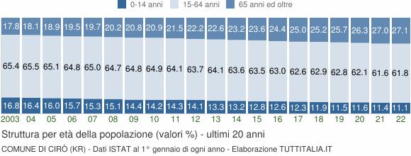 Grafico struttura della popolazione Comune di Cirò (KR)