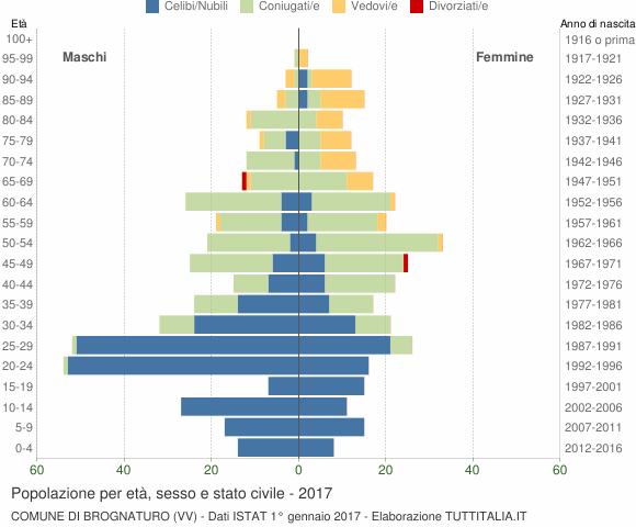 Grafico Popolazione per età, sesso e stato civile Comune di Brognaturo (VV)