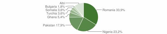 Grafico cittadinanza stranieri - Conflenti 2017