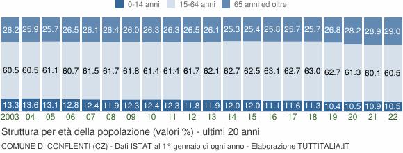 Grafico struttura della popolazione Comune di Conflenti (CZ)