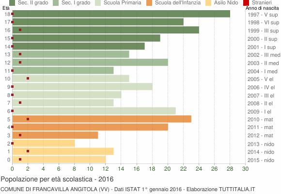 Grafico Popolazione in età scolastica - Francavilla Angitola 2016