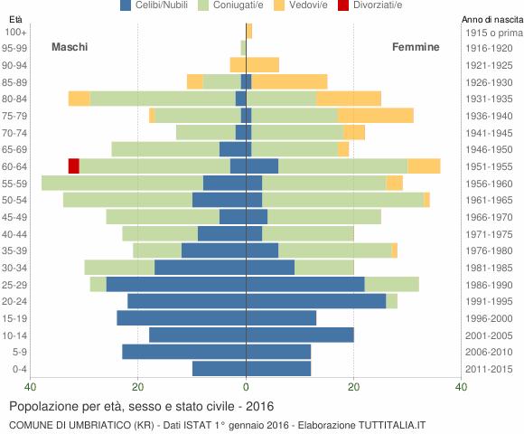 Grafico Popolazione per età, sesso e stato civile Comune di Umbriatico (KR)
