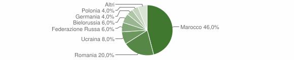 Grafico cittadinanza stranieri - Sellia 2016