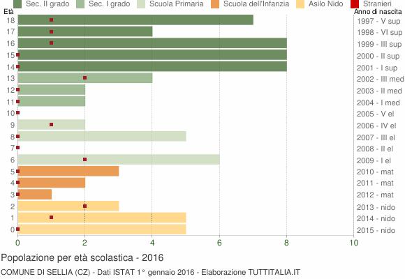 Grafico Popolazione in età scolastica - Sellia 2016