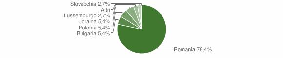 Grafico cittadinanza stranieri - Campana 2016