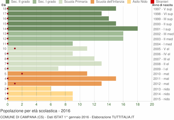 Grafico Popolazione in età scolastica - Campana 2016