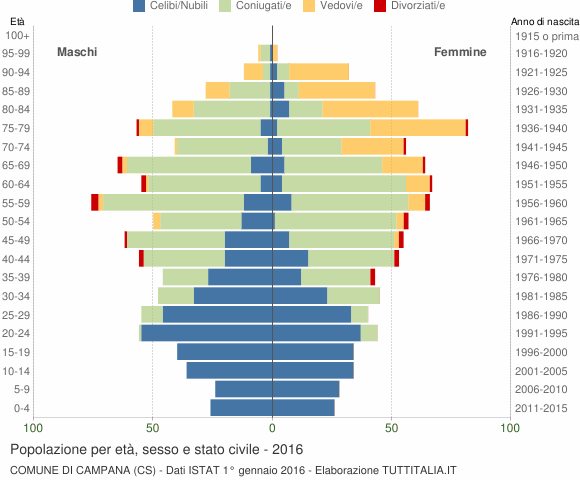 Grafico Popolazione per età, sesso e stato civile Comune di Campana (CS)