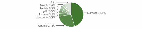 Grafico cittadinanza stranieri - co calabro 2004