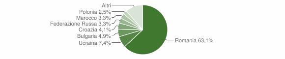 Grafico cittadinanza stranieri - Mandatoriccio 2011