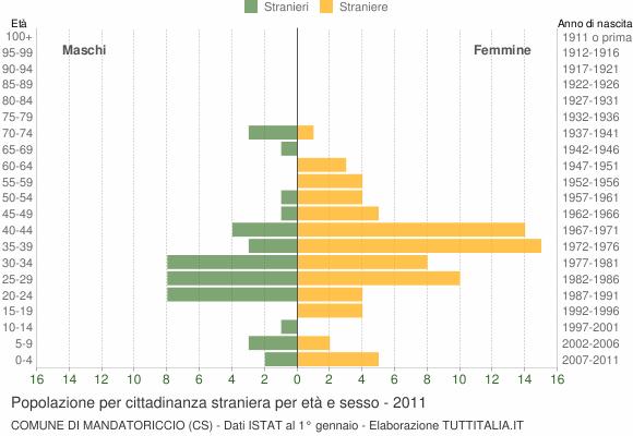 Grafico cittadini stranieri - Mandatoriccio 2011