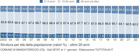Grafico struttura della popolazione Comune di Mandatoriccio (CS)