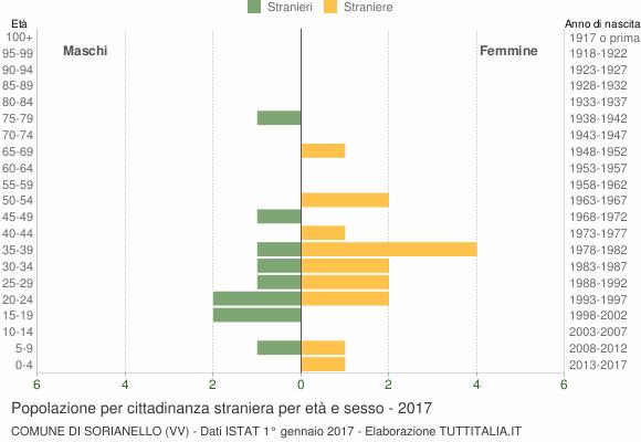 Grafico cittadini stranieri - Sorianello 2017