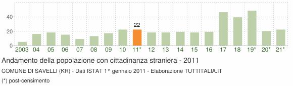 Grafico andamento popolazione stranieri Comune di Savelli (KR)