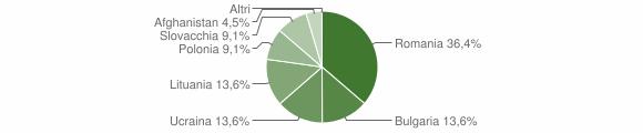 Grafico cittadinanza stranieri - Savelli 2011