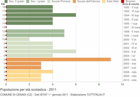 Grafico Popolazione in età scolastica - Cenadi 2011