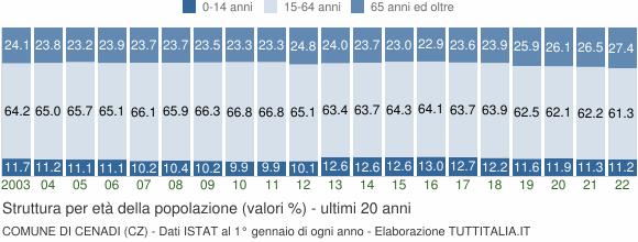 Grafico struttura della popolazione Comune di Cenadi (CZ)