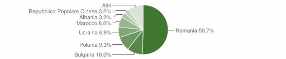 Grafico cittadinanza stranieri - Rossano 2011