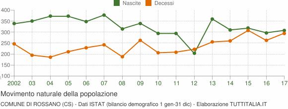 Grafico movimento naturale della popolazione Comune di Rossano (CS)
