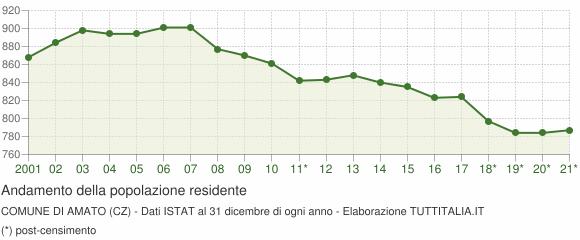 Andamento popolazione Comune di Amato (CZ)