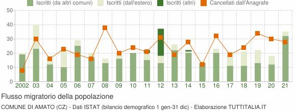 Flussi migratori della popolazione Comune di Amato (CZ)