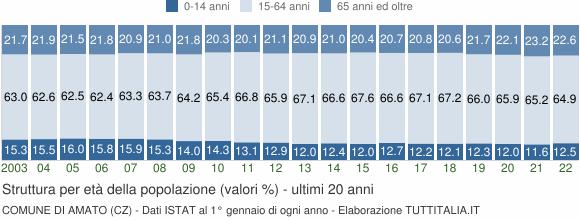 Grafico struttura della popolazione Comune di Amato (CZ)