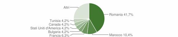 Grafico cittadinanza stranieri - Grotteria 2017