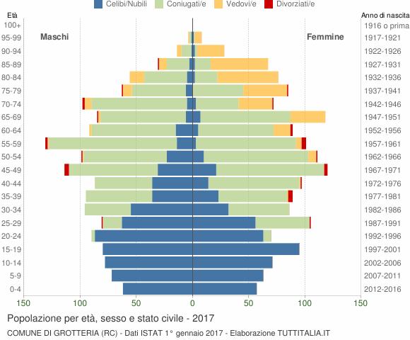 Grafico Popolazione per età, sesso e stato civile Comune di Grotteria (RC)