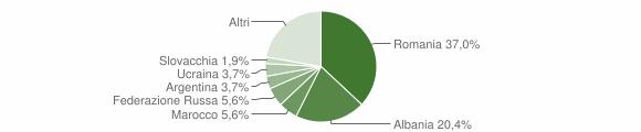 Grafico cittadinanza stranieri - Saracena 2011