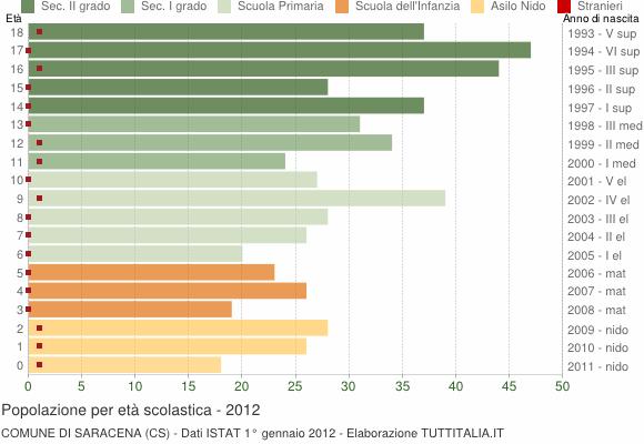 Grafico Popolazione in età scolastica - Saracena 2012