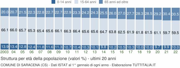 Grafico struttura della popolazione Comune di Saracena (CS)